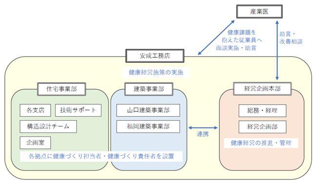安成工務店 健康経営